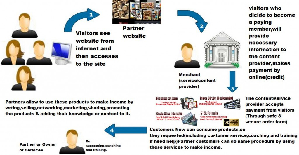Business Model for partners