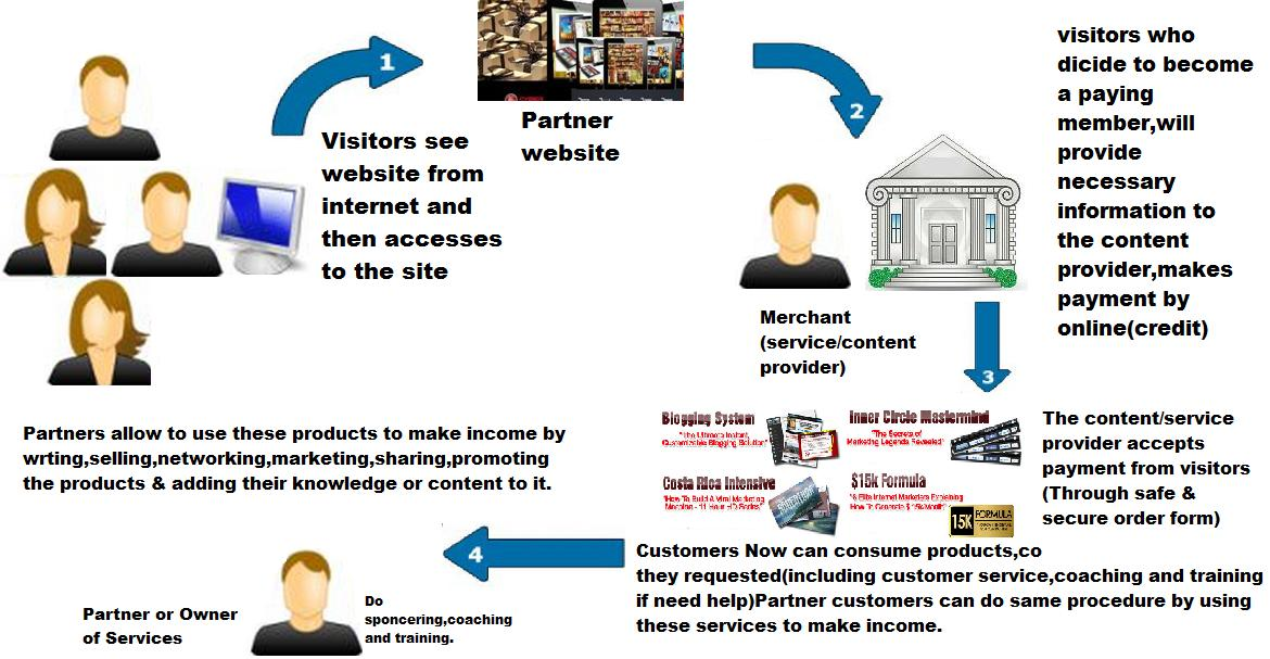 Business model counzila partners business model for partners malvernweather Images